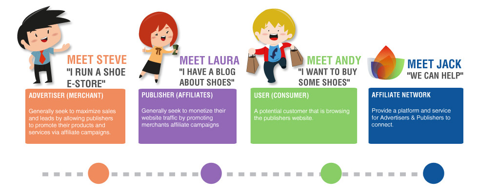 the key players in affiliate marketing