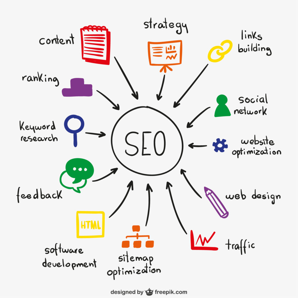 blog content strategy: SEO