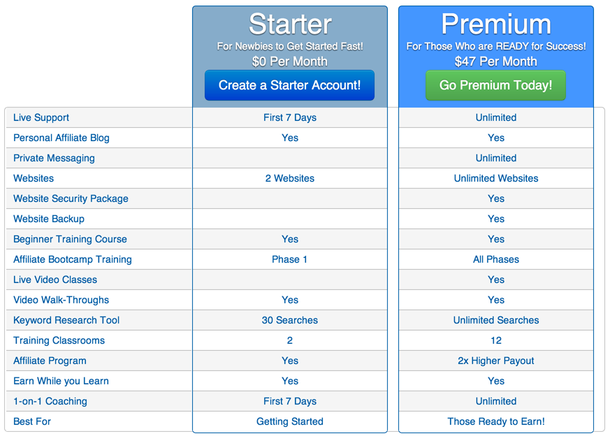 Wealthy Affiliate Vs. Clickbank University 2.0: Price Comparison